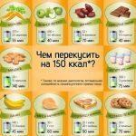 Чем можно по быстрому перекусить ?